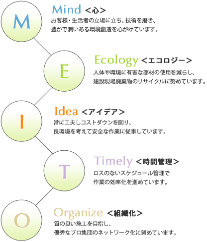 Mind・Ecology・Idea・Timely・Organize